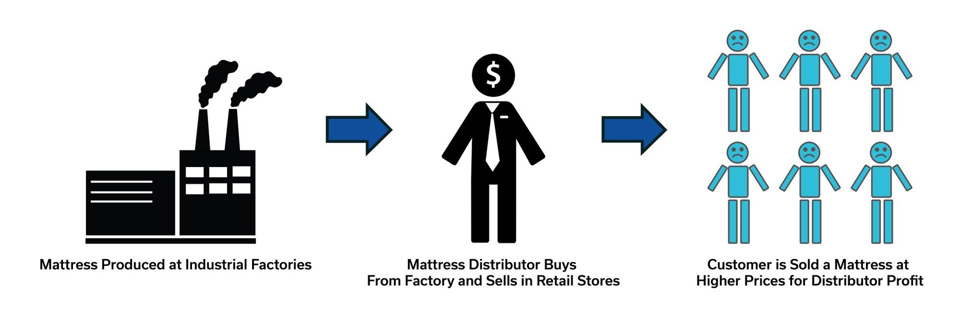 Other Mattress Companies Process: Step 1 Mattress Produced at Industrial Factories, Step 2 Mattress Distributor Buys From Factory and Sells in Retail Stores, Step 3 Customer is Sold a Mattress at Higher Prices for Distributor Profit